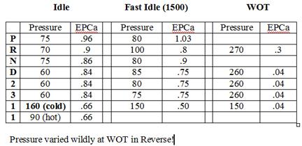 2003 Buick Rendezvous Transmission Line Pressure Test