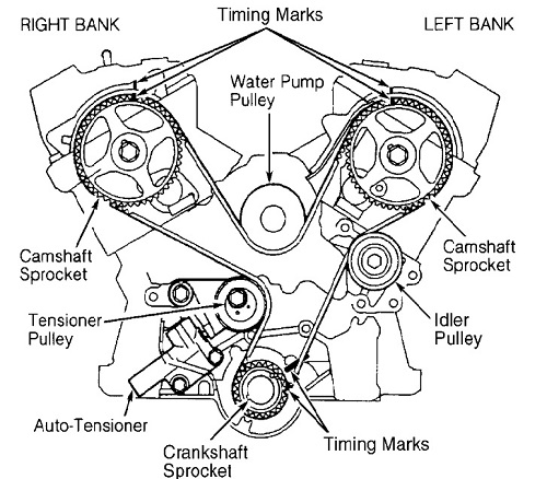 Replacing Timing Belt 2001 Sebring 3.0 Mits Dohc