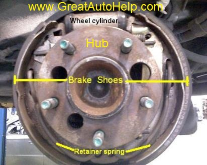 Description and operation of rear drum brakes with drum removed.