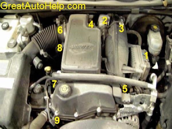 GM 4.2l 4200 inline 6 cylinder engine data sensor locations and picture.